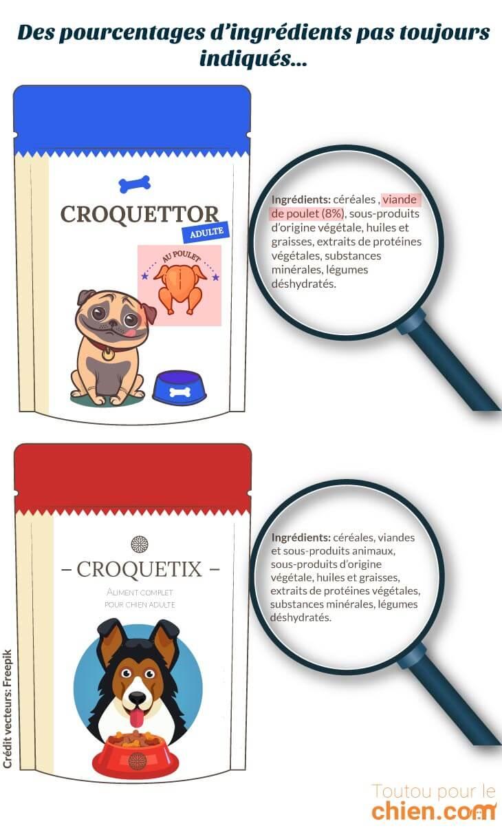 L'indication du pourcentage d'ingrédients sur les croquettes dépend souvent de la présence d'une allégation