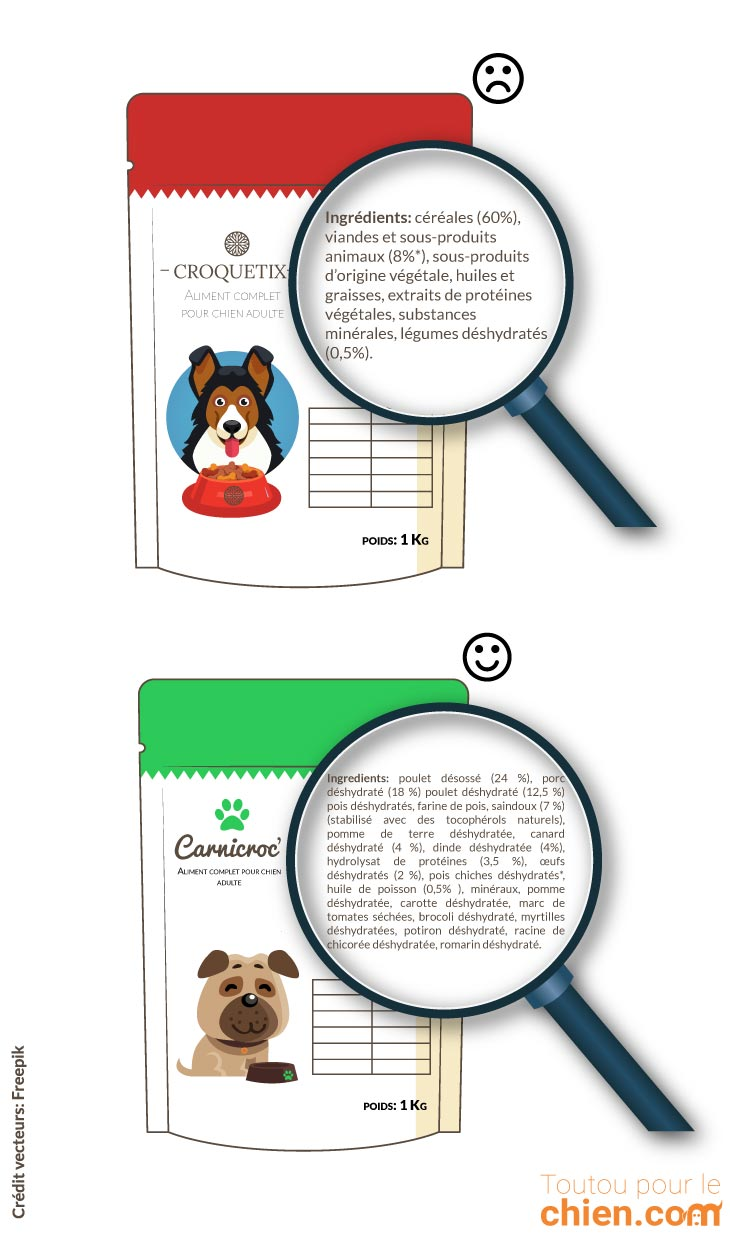 choisir les meilleures croquettes pour chien le guide complet. Black Bedroom Furniture Sets. Home Design Ideas